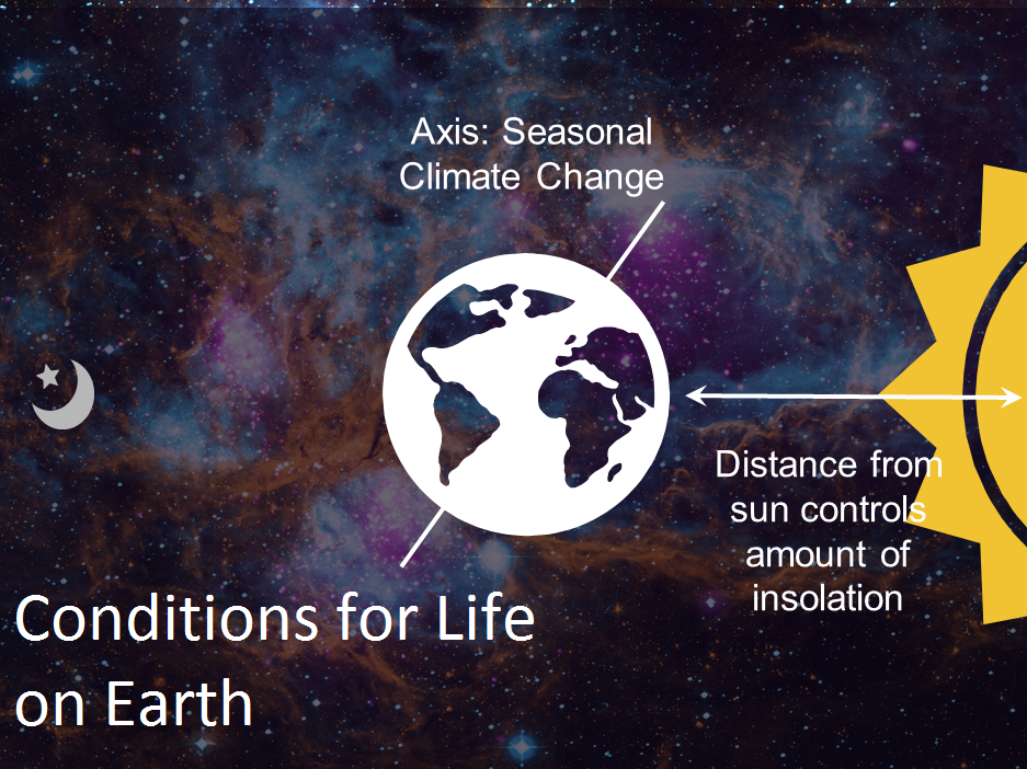 Conditions for life on Earth lesson (Environmental Studies/Science)