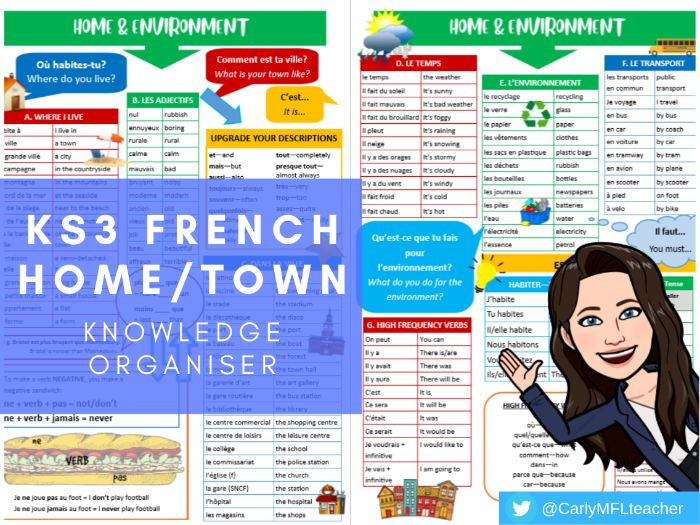 KS3/Y7 French Home/Town Topic Knowledge Organiser