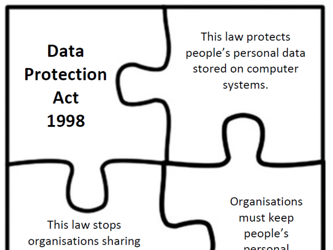 GCSE Computer Science - Computer Legislation Activities (Data Protection Act etc.) Differentiated