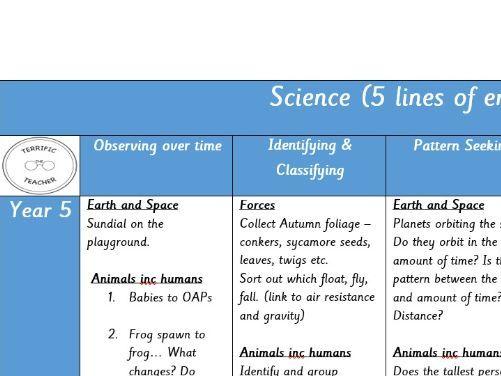 Science - 5 Lines of Enquiry Bank of Activities KS1 KS2