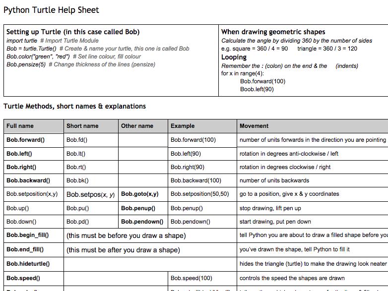 Python Turtle Help Sheet