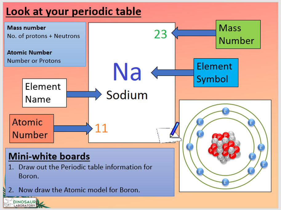 KS4 C1.6 Structure of the Atom