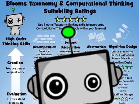 Computational Thinking Poster: Blooms Taxonomy and Computational Thinking