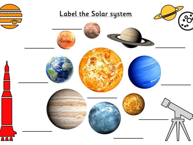Labelling and naming the planets