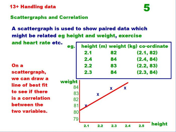 Scattergraphs and Correlation