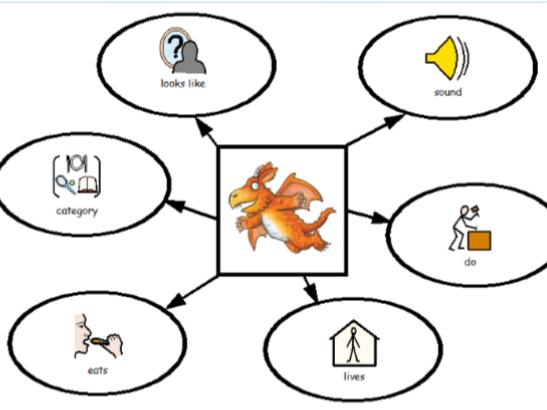 Julia Donaldson Character Description Board - CIP