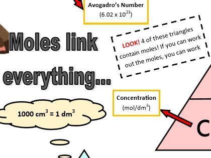 GCSE Chemistry (9-1) - Moles Equation Triangles Summary
