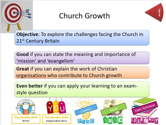 AQA Christianity: Whole Lesson on Church Growth