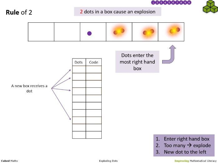 Exploding Dots (PPT)