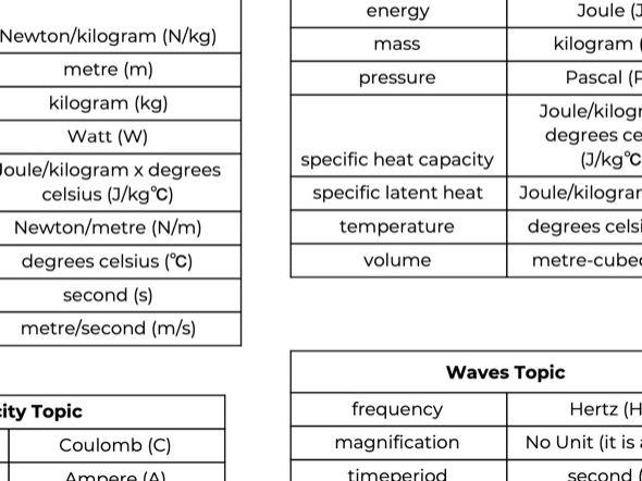GCSE Physics Units Glossary Sheet