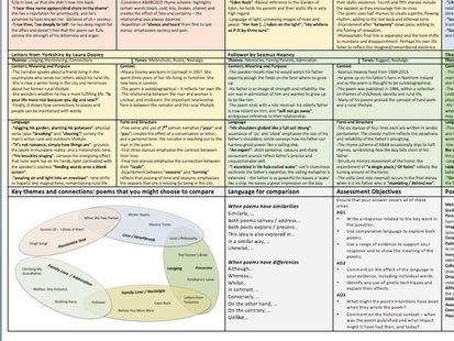 grade partial exemplar essay for love and relationships aqa aqa love and relationships poetry knowledge organiser revision sheet