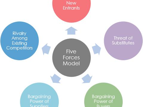 Porter's Five Forces - Case Study Activity