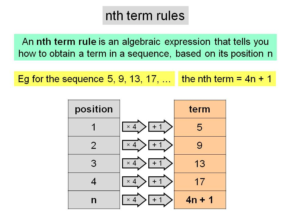 Using an nth term rule of a linear sequence