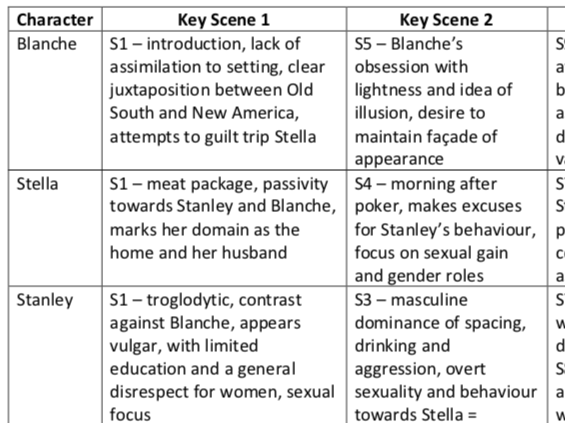 A Streetcar Named Desire Character Grid