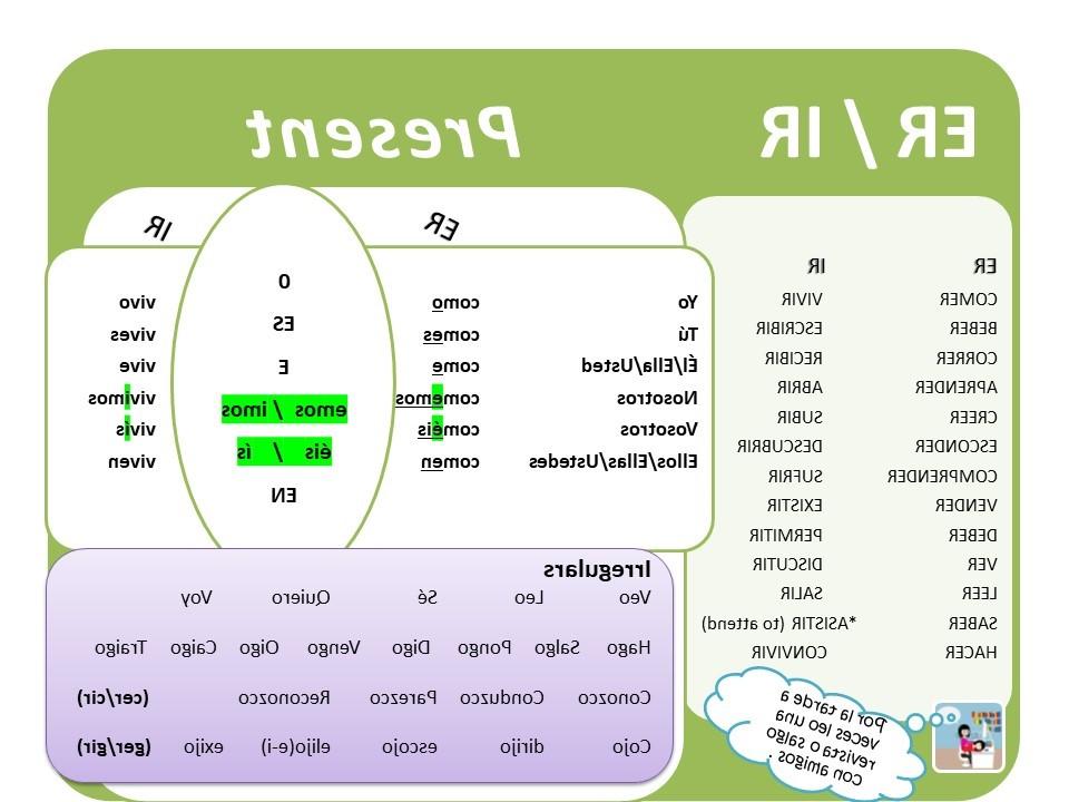PRESENT TENSE VERB TABLE - AR/ ER / IR -  BASIC VERBS