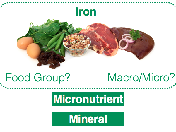 Micro and Macronutrients