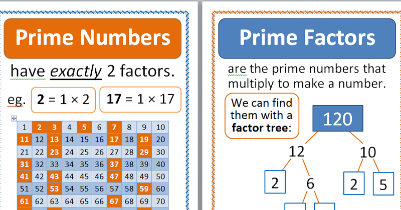 Properties of Numbers Displays