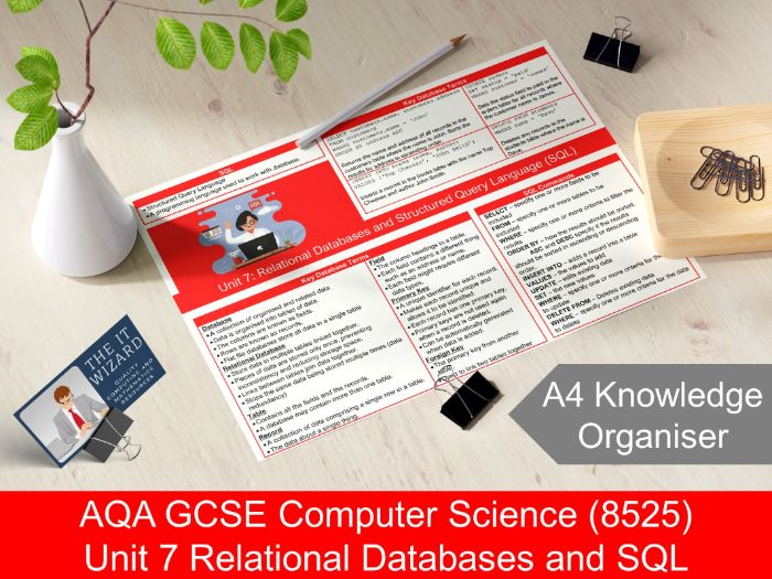 AQA GCSE 8525 Unit 7 Databases and SQL  Knowledge Organiser Revision Mat (Computer Science)