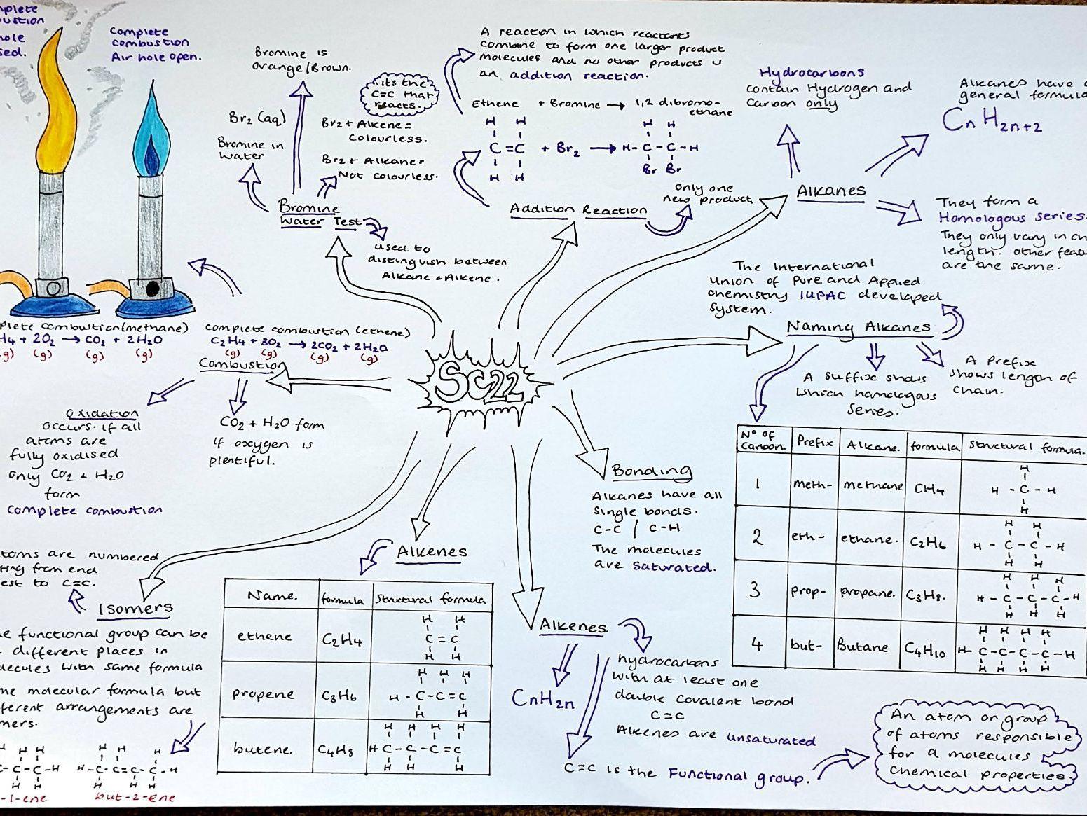 Edexcel Separate Chemistry Topics 22 - 26 Summary Mindmaps