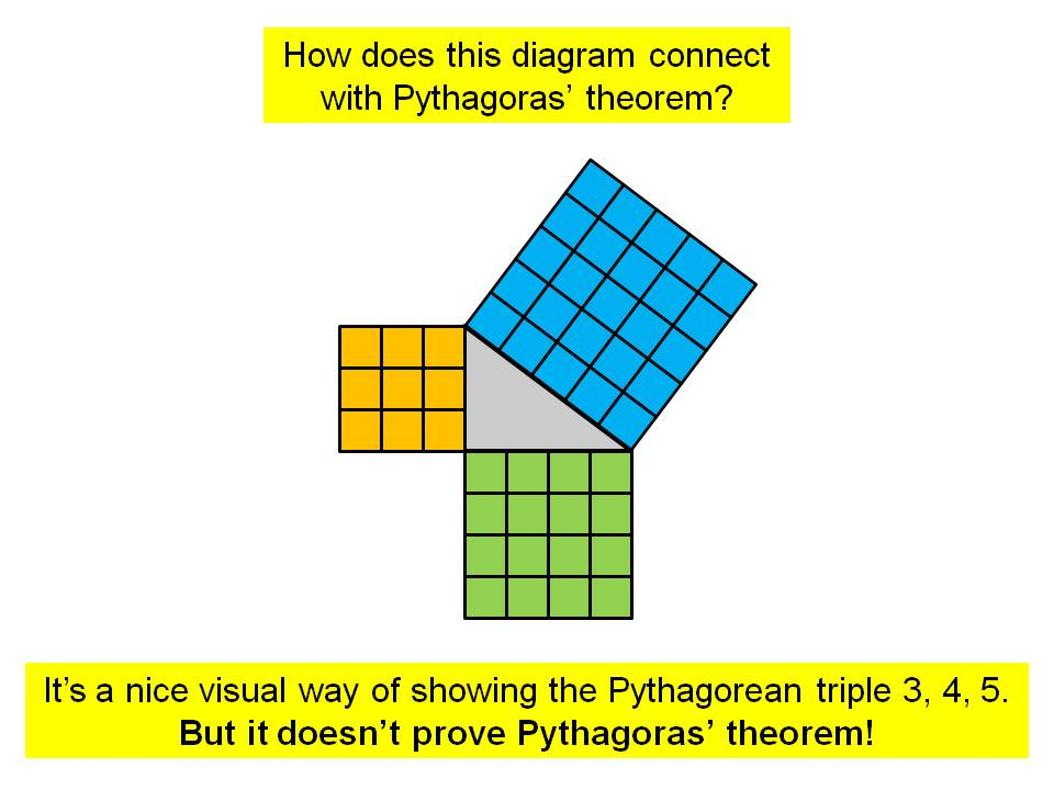 Proving Pythagoras' theorem