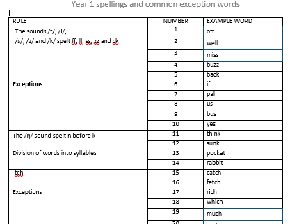 Year 1 Spelling Gaps Test