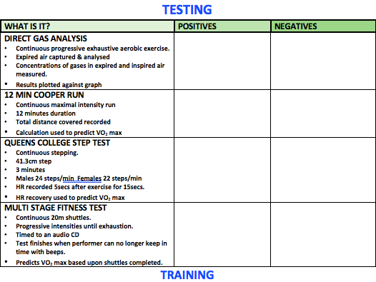 OCR A level PE Aerobic Capacity Revision A3 Worksheet