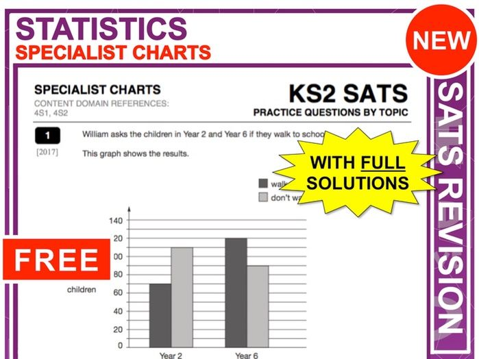 KS2 Maths (Specialist Charts)
