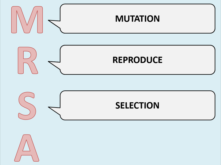 Module 4: Biodiversity, evolution and disease (OCR A-level Biology A)