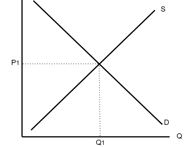 Economics: Aggregate Demand & Supply Bundle  (NEW SPEC) - Edexcel
