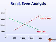 Teaching Breakeven Analysis Complete lesson with PP and worksheets