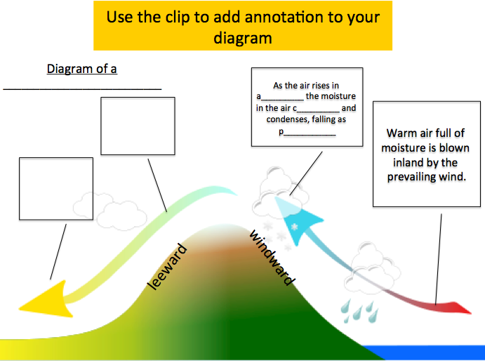 KS3 Geography: Rain shadow in Australia lesson, with lesson plan (graded outstanding)
