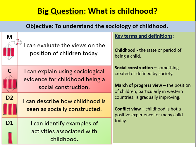 evaluating the view that childhood is