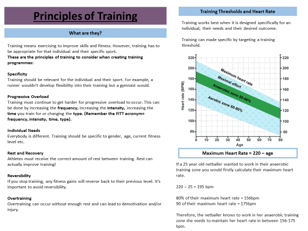 Physical Training Knowledge Organisers