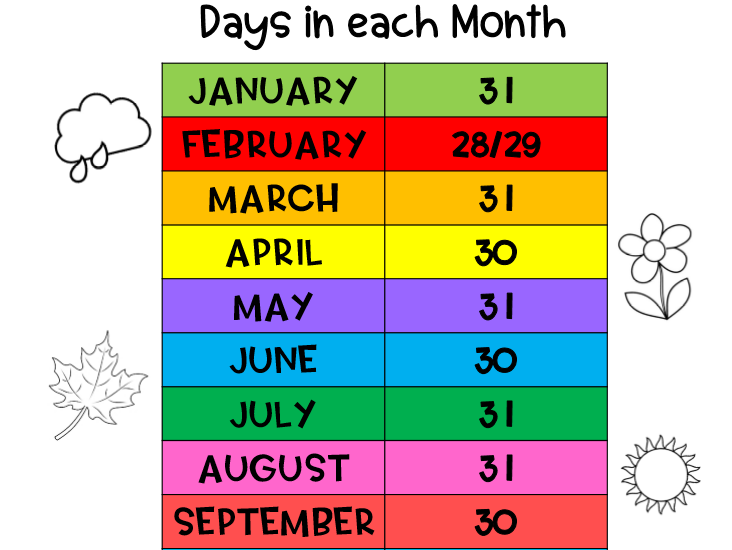 Days in a month, dates and names of months and days