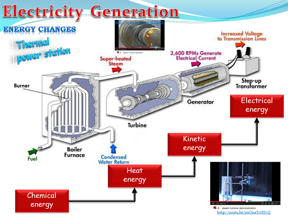 Electricity Generation (Physics)