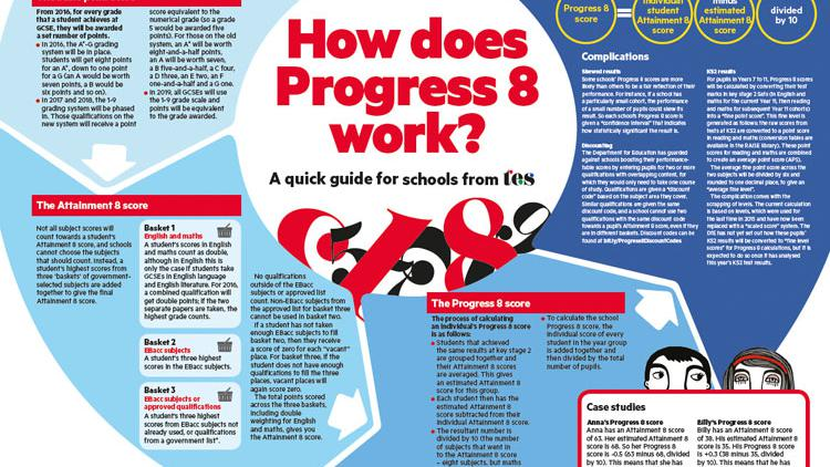 Quick guide: How does Progress 8 work?