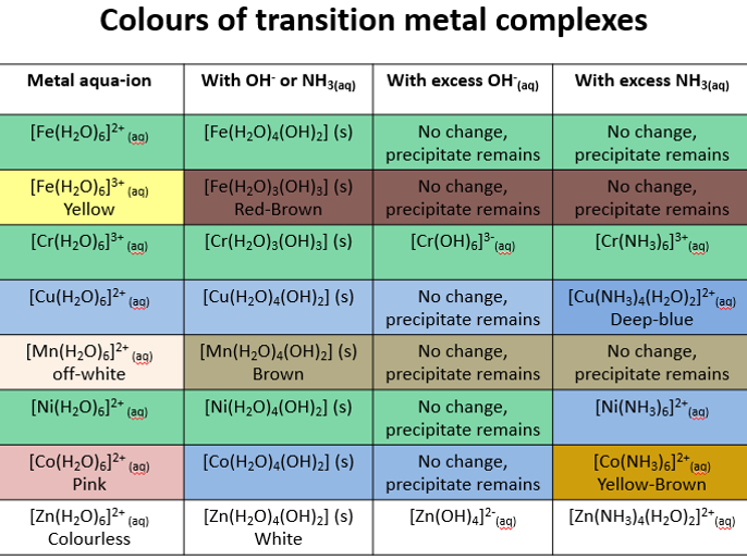Transition metal reactions