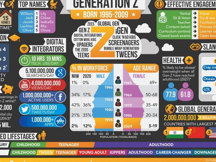 Generation Z assembly