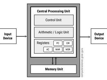 GCSE Computer Science Von Neumann Architecture