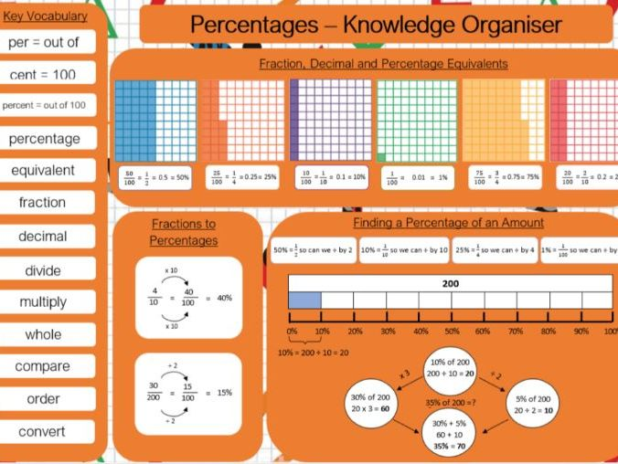 Percentage Knowledge Organiser