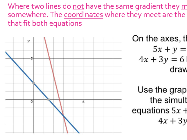 Simultaneous Equations - graphs - Theory informed revision