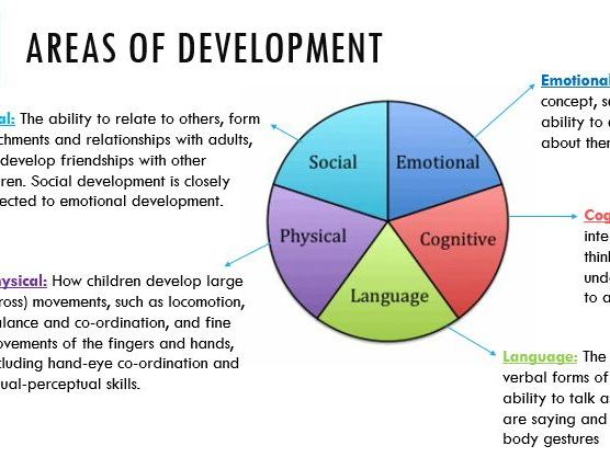 Holistic Development/Areas of Development lesson (CPLD L3 Unit 1)