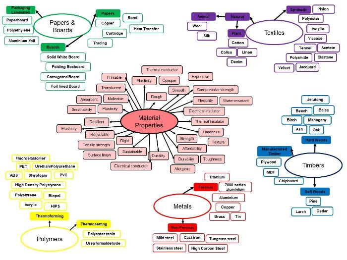 EDEXCEL Core and Specialist Materials Knowledge Organiser