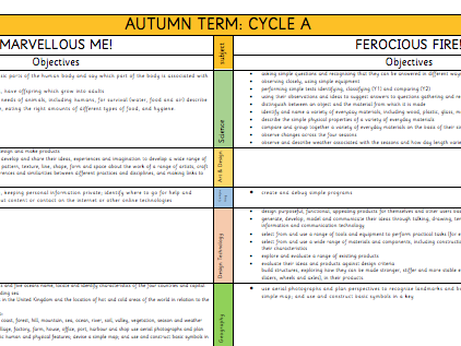 KS1 Foundation Subjects (Topic) Overview (mapped over 2 year cycle)