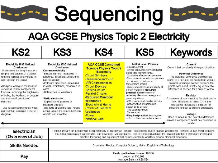 Sequencing Physics Electricity KS2 KS3 KS4 KS5
