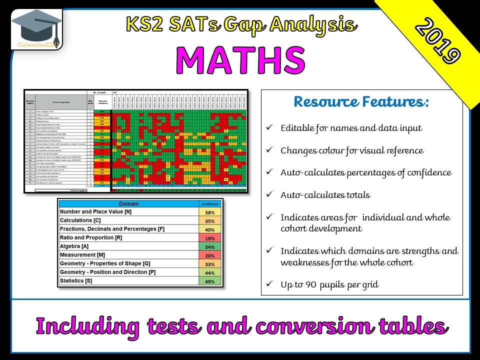 KS2 2019 SATs Maths Gap Analysis / Question Level Analysis (QLA)