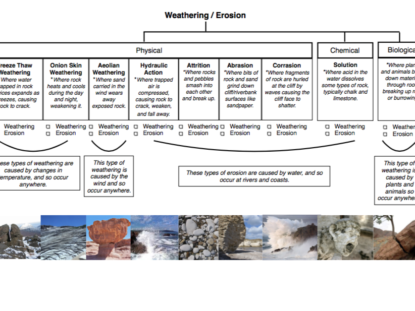 Weathering vs Erosion Guide