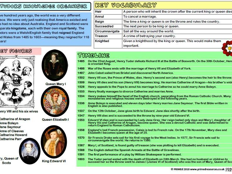 Tudors Knowledge Organiser