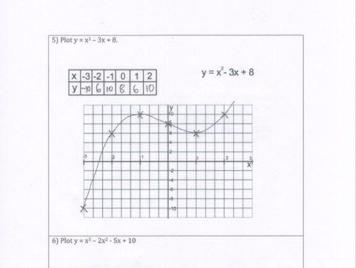 GCSE Maths - Quadratics/Cubics/Reciprocal/Exponential - Plotting/Naming - A12 Common Functions Q & A