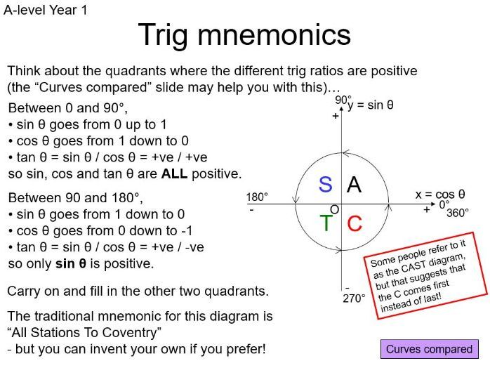 Trig Basics Powerpoint: unit circle, trig curves, ASTC, simple eqns in degrees & rads, calculus